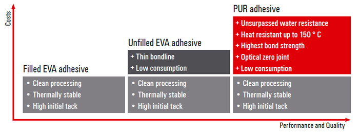 EVA and PUR Hotmelt adhesives