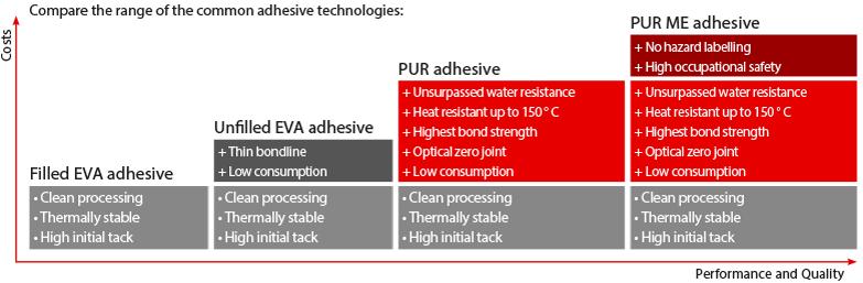 EVA and PUR Hotmelt adhesives